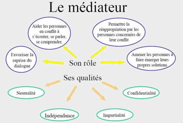 Article 2 - La médiation familiale